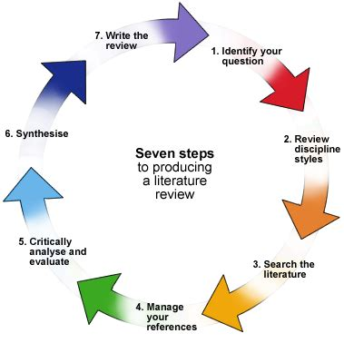 Research paper annotated bibliography literature review
